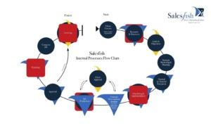 SalesFish internal processes flow chart