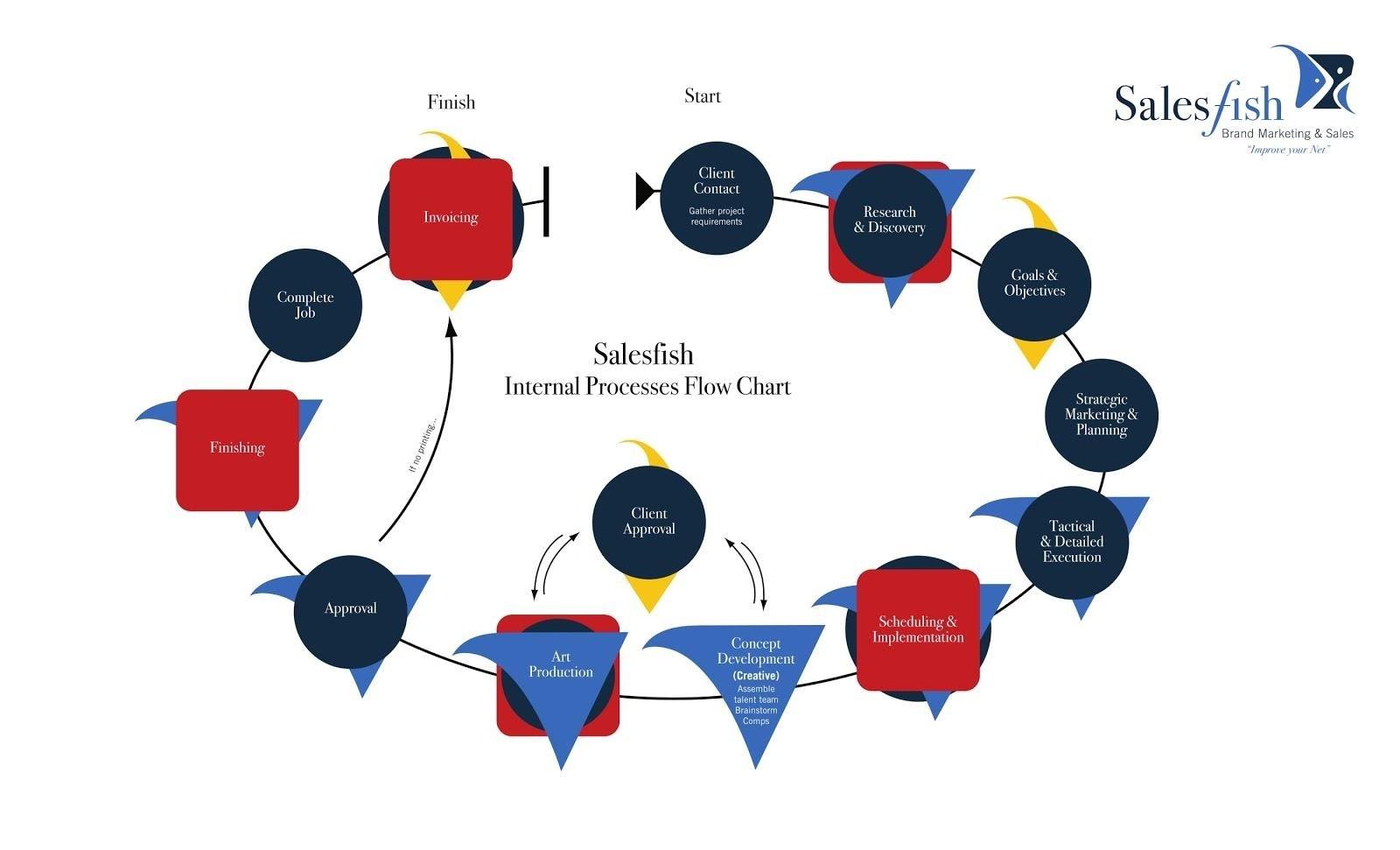SalesFish internal processes flow chart